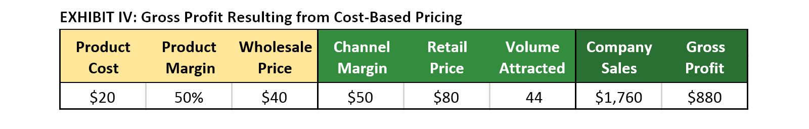 Exhibit IV: Gross Profit Resulting from Cost-Based Pricing