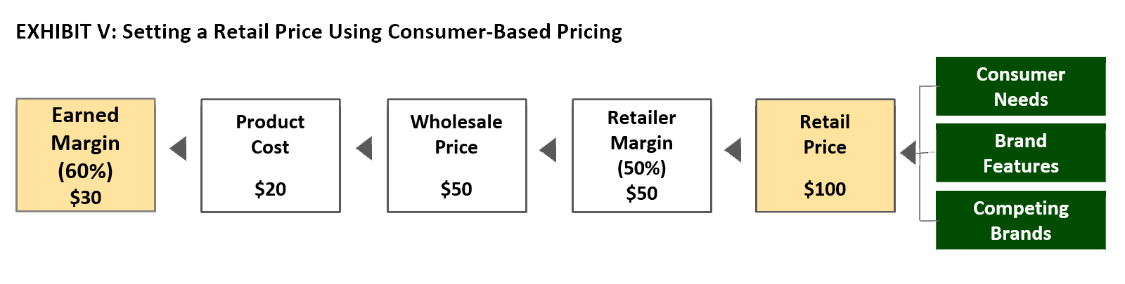 Exhibit V: Setting a Retail Price Using Consumer-Based Pricing