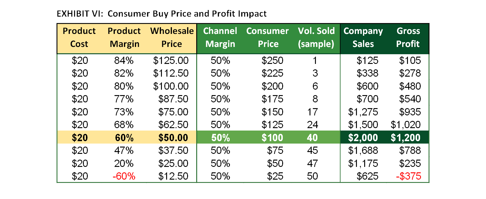 Exhibit VI: Consumer Buy Price and Profit Impact