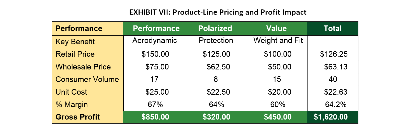 Exhibit VII: Product-Line Pricing and Profit Impact