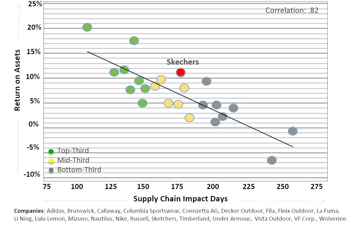 Exhibit III: Supply Chain Impact Days (SCID) vs. Return on Assets (ROA)