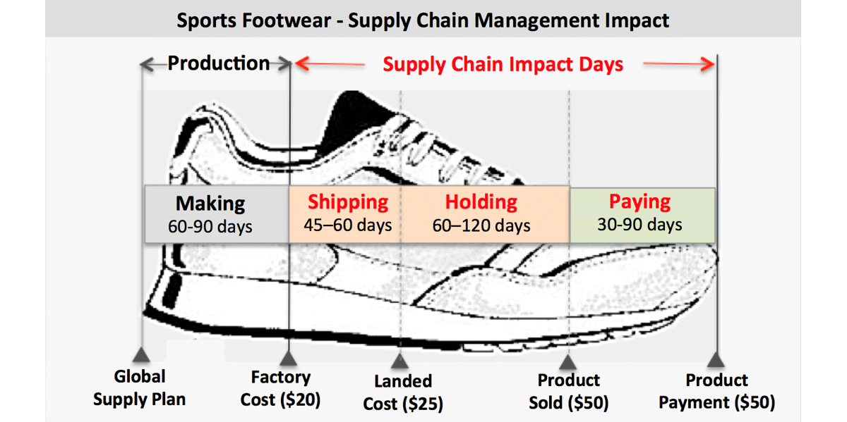 Supply Chain Impact Days and Return on Assets
