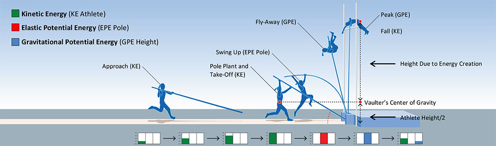 Graphic displaying pole vault physics and energy