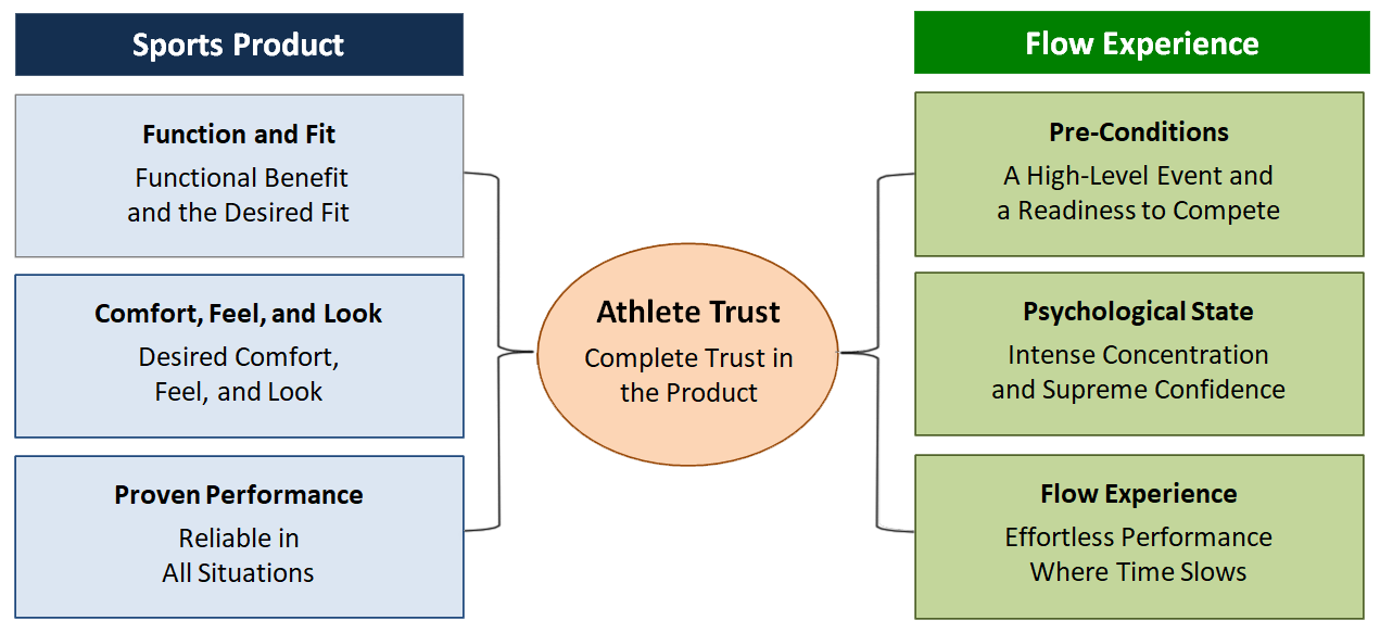 Exhibit III: Sports Products and the Flow Experience