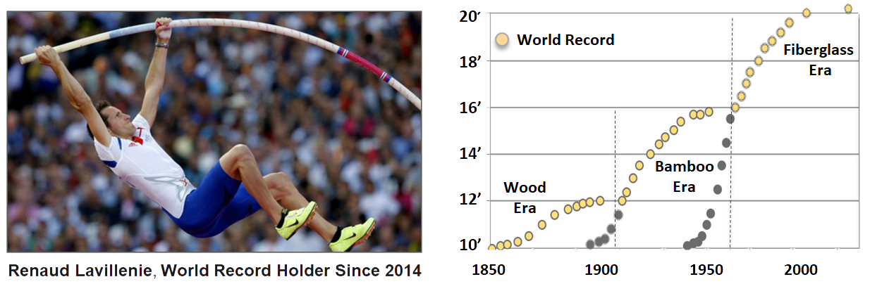 Exhibit VI: Pole Vault World Records