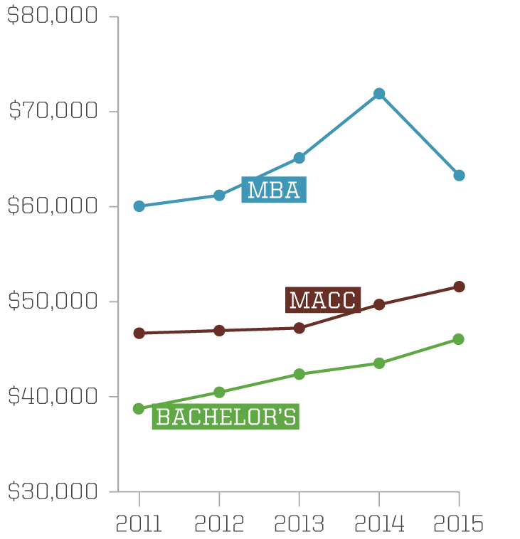 Graph showing the increase in average annual salary of students having jobs three months postgraduation