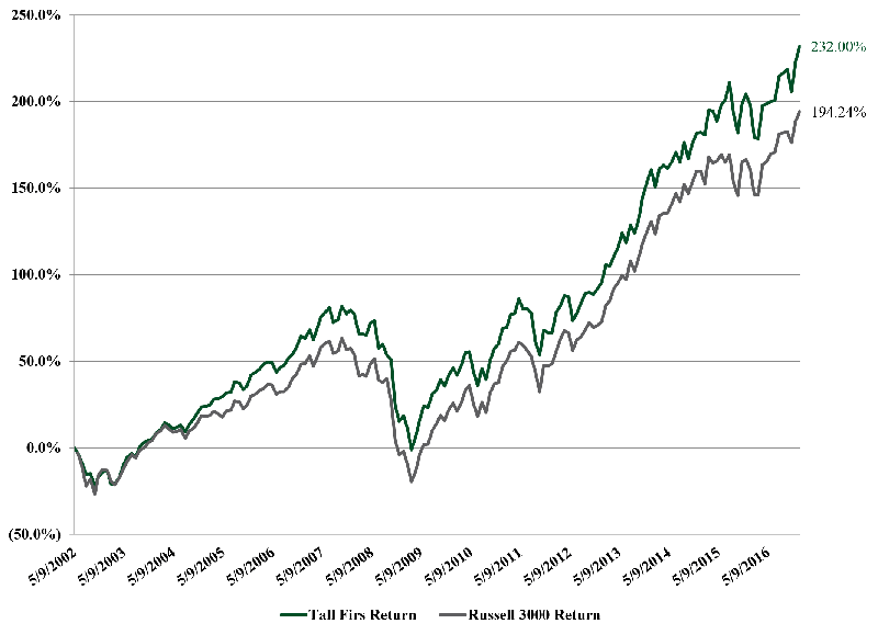 Graph of Tall Firs Portfolio Performance for illustration to show climbing positive return over time