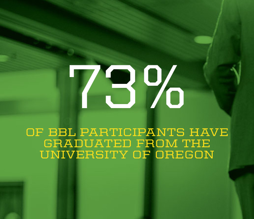 73% of BBL participants have graduated from UO